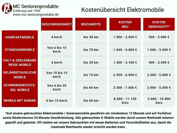Was kostet Elektromobile?